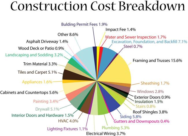 Construction Cost Breakdown   Hepler Homes