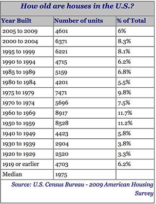 United States Average House Age
